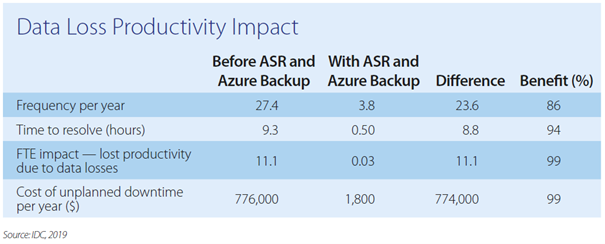 Azure backup blog PQR
